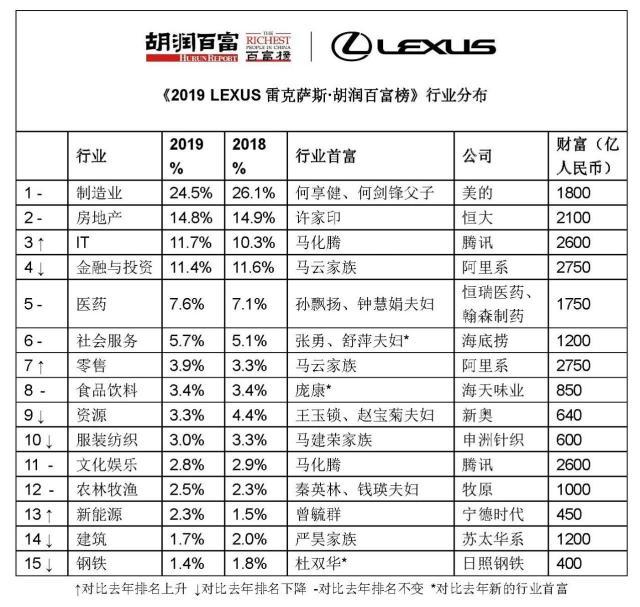 2019胡润百富榜发布 马云家族以2750亿元位列第一