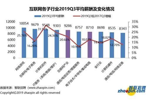 2019年中国互联网产业整体薪酬仍领先于全行业平均水平