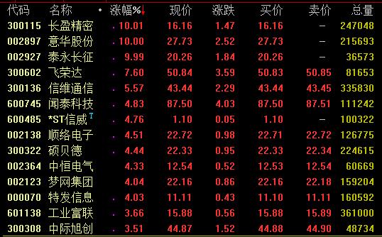 消息面上,在10月31日举办的2019年中国国际信息通信展览会开幕式上,工信部副部长陈肇雄会上宣布:5G商用正式启动。陈肇雄表示,北京、上海、广州、杭州等城市城区已实现连片覆盖,预计年底,全国将开通5G基站超过13万座(目前已开通8万余个)。