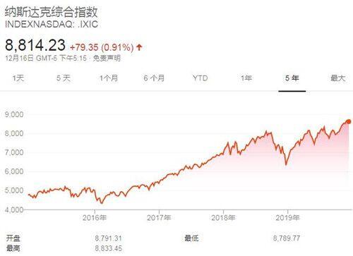 美股三大股指再创收盘新高 道琼斯工业指数上涨100.51点