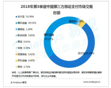 2019年Q3支付寶在移動支付市場份額中穩居首位達53.58%
