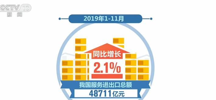 商务部:前11月服务进出口总额48711亿元