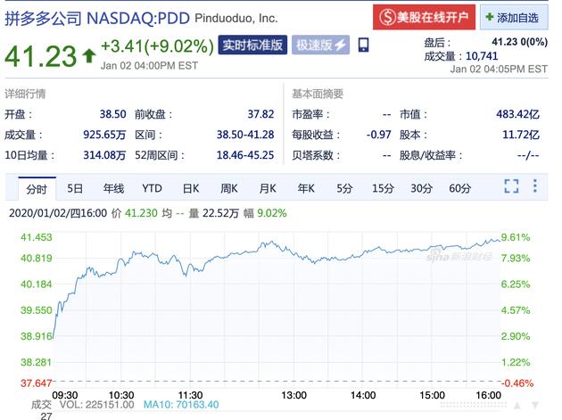 拼多多周四收盤股價大漲9.02% 市值沖破483億美金