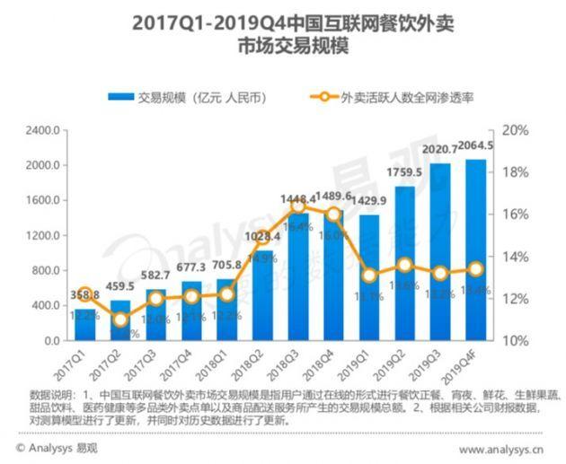 报告显示2019第四季度外卖活跃用户数在全网渗透率为13.4%