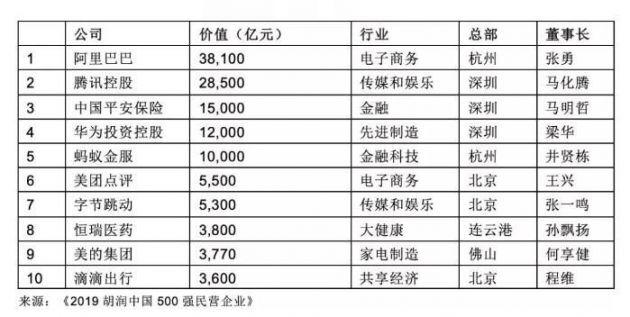 胡润发布2019中国500强民企榜单 阿里巴巴以3.8万亿元市值位列第一