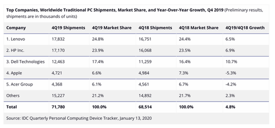 2019年四季度全球PC销量达到7180万台 创下4年来单季出货量新高