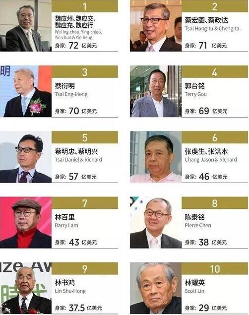 福布斯中国台湾富豪榜公布 郭台铭跌出前三