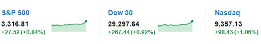 美国三大股指周四全线上涨 道琼斯工业指数上涨0.92%
