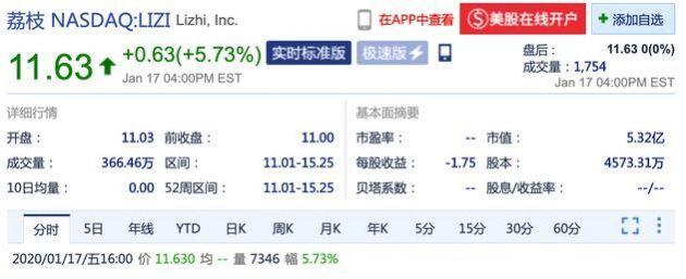 中国UGC音频社区荔枝正式登陆纳斯达克 开盘价报11.03美元