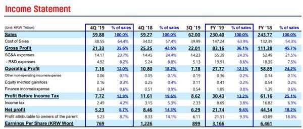 三星发布2019年第四季度:净利下滑38%