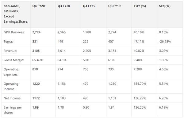 NVIDIA发布2020财年Q4财报:营收超预期 净利暴涨136%