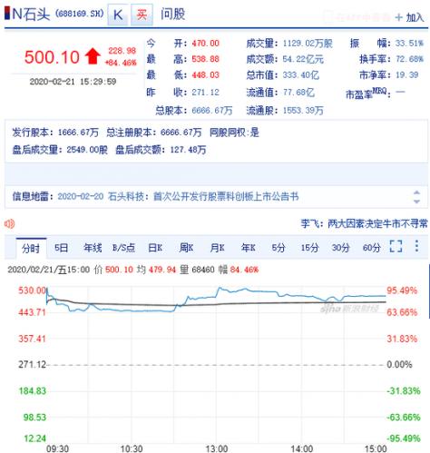 石頭科技A股收盤大漲84.46% 市值達到333.40億元