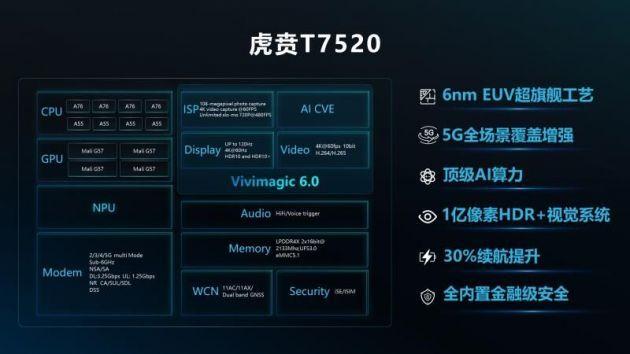 紫光展锐推出新一代5GSoC虎贲T7520 支持2G至5G七模全网通