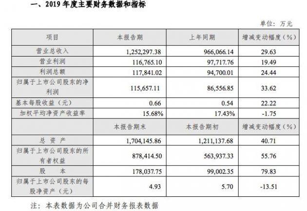 芒果超媒:2019年营业收入125.23亿元 同比增长29.63%