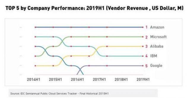 2019年阿里云计算业务营收达到52亿美元 已成为全球第三大云计算公司