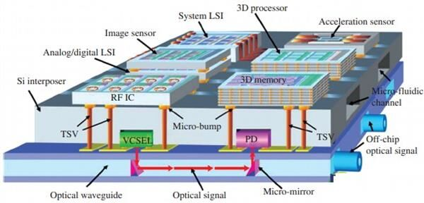 AMD展示处理器新一代的X3D封装技术 将内存带宽提升10倍以上