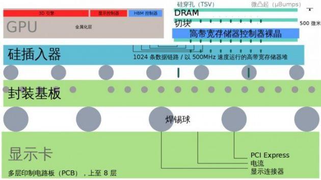 美光的HBM2 DRAM即将开始出货 或用于高性能显卡