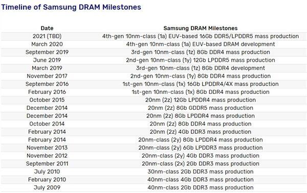 Intel、AMD推迟支持:DDR5内存2021年杀到