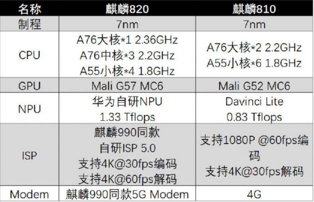 麒麟820芯片具体规格公布:采用华为自研NPU