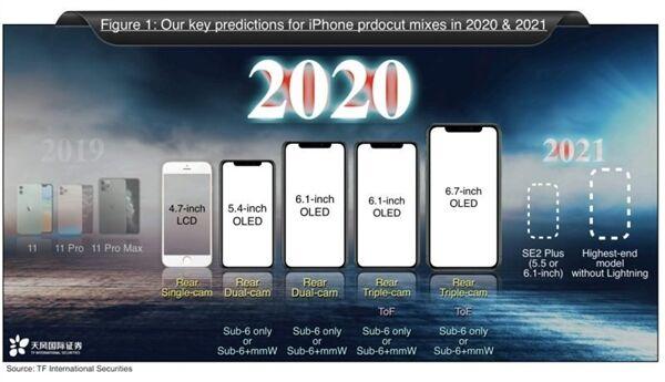 iPhone 12 Pro最新概念渲染:延续了矩形四摄