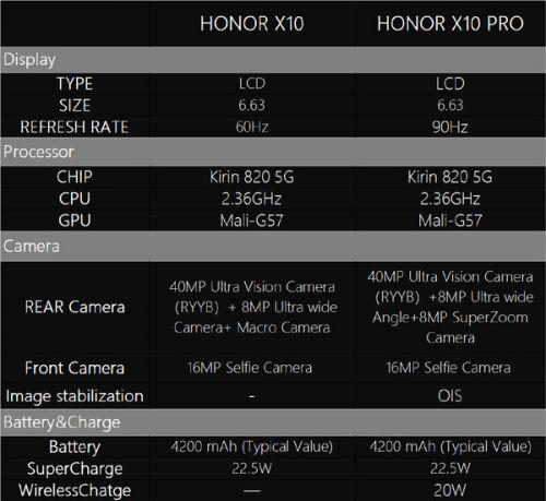 荣耀X10外观配置全揭晓 后置矩阵式三摄相机模组