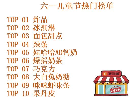 便利蜂发布《六一儿童节热门榜单》 炸品、冰淇淋、面包甜点占据热门商品前三的位置
