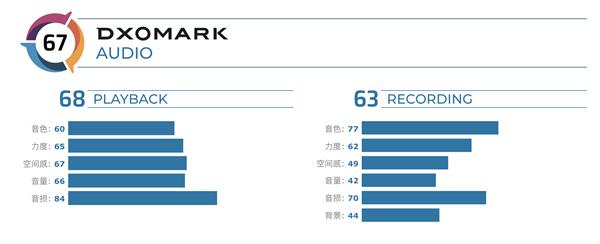 11位!一加8 Pro DxOMark评分67分