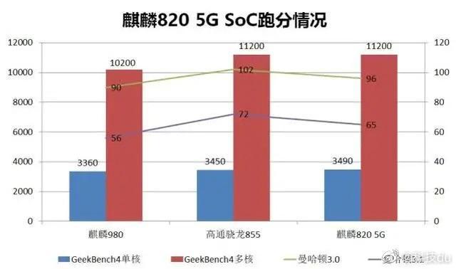 骁龙765和麒麟820跑分曝光  骁龙系中端5G手机的日子又要不好过了