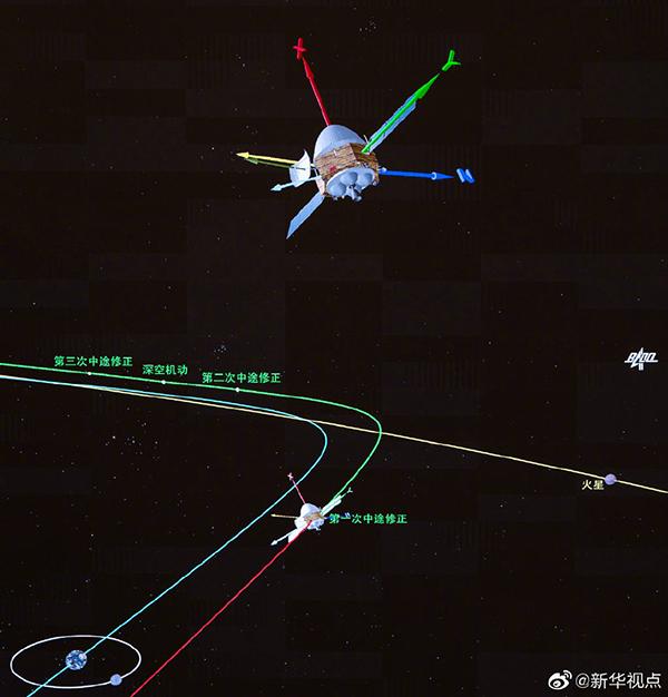 """我国火星探测任务""""天问一号""""完成第一次轨道中途修正 继续飞向火星"""