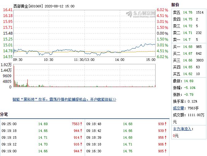 西部黄金开盘跌幅达5% 换手率0.12%